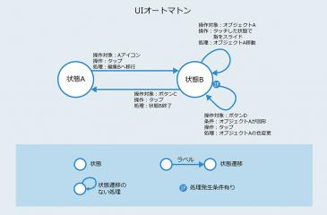 iOSに学ぶUIデザイン 〜Appアイコンのドラッグ操作〜
