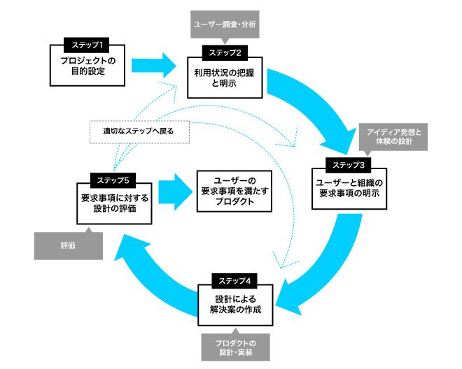 ux_process01